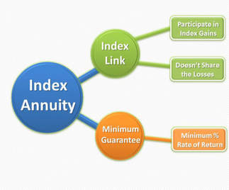 Index Annuity Chart